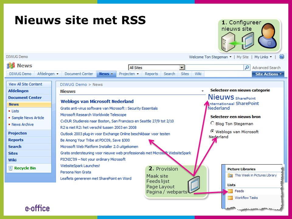 1. Configureer nieuws site 2. Provision Nieuws site met RSS Maak site Feeds lijst Page Layout Pagina / webparts