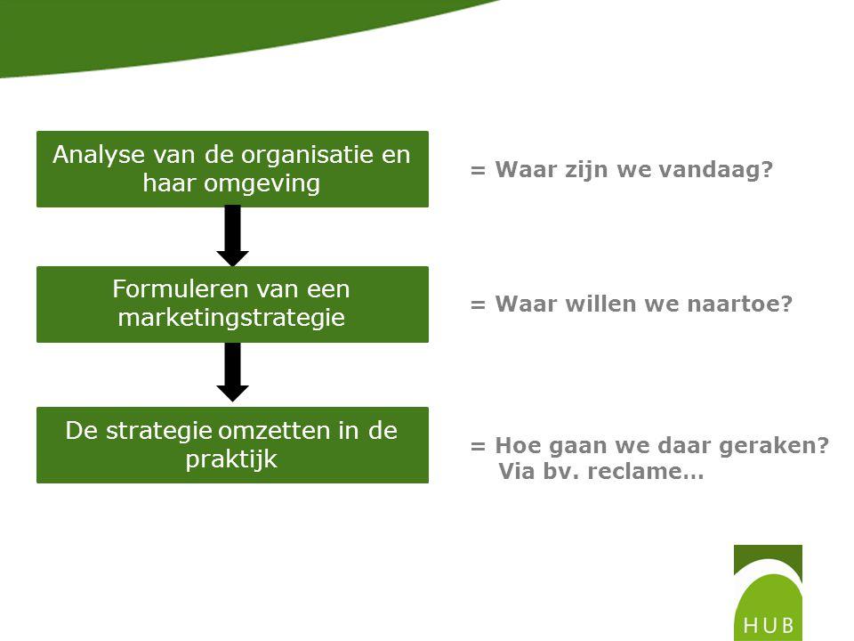 Analyse van de organisatie en haar omgeving Formuleren van een marketingstrategie De strategie omzetten in de praktijk = Waar zijn we vandaag? = Waar