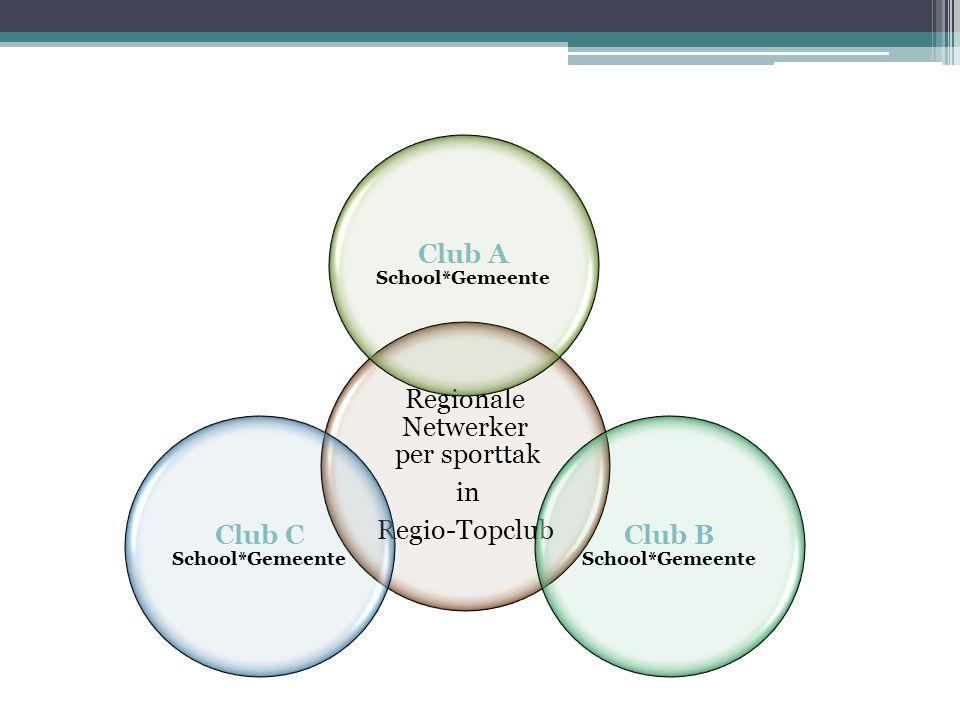 Regionale Netwerker per sporttak in Regio-Topclub Club A School*Gemeente Club B School*Gemeente Club C School*Gemeente