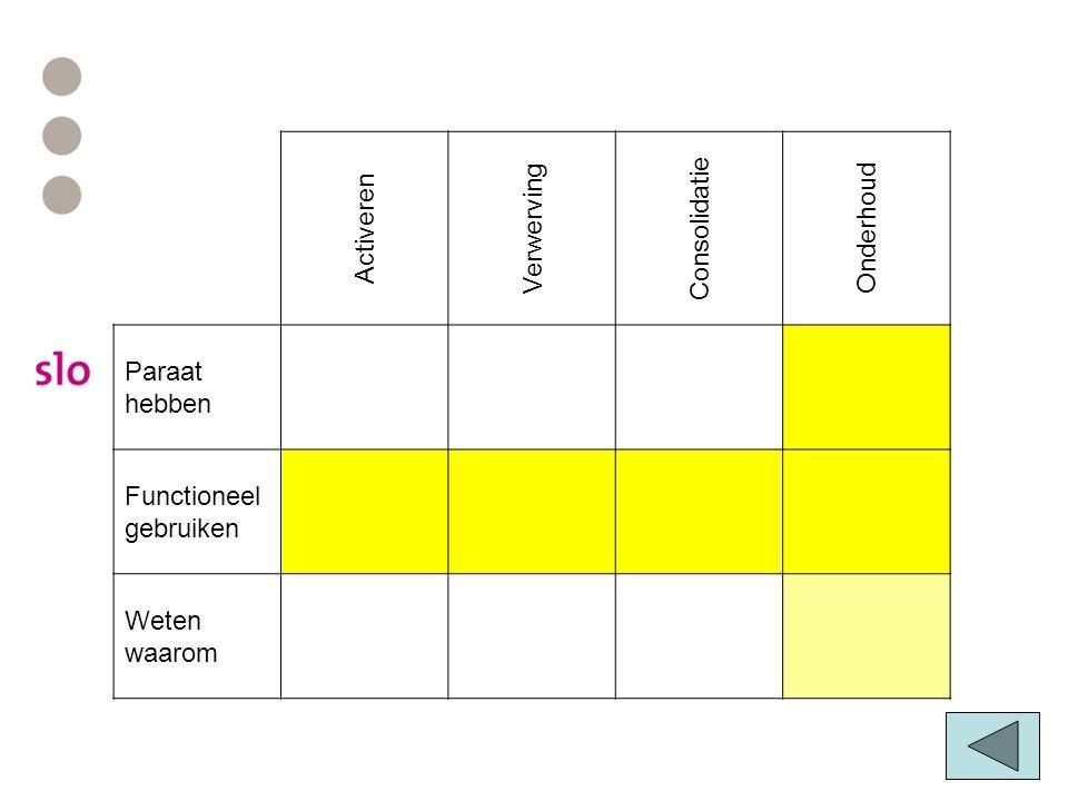 Activeren Verwerving Consolidatie Onderhoud Paraat hebben Functioneel gebruiken Weten waarom