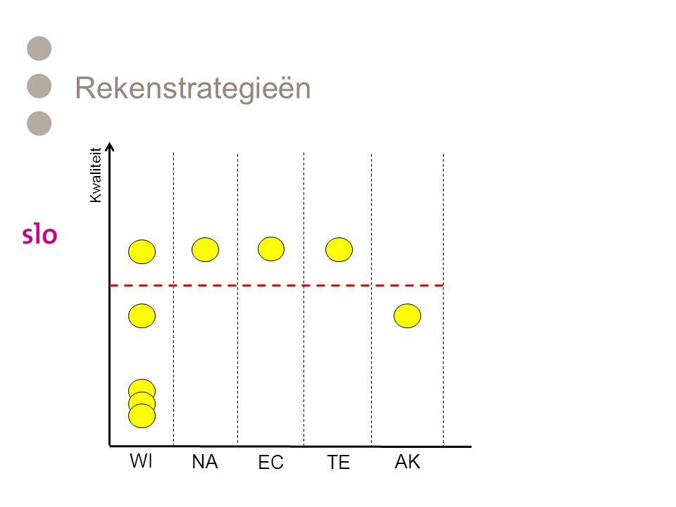 Rekenstrategieën Kwaliteit WI NA ECTE AK