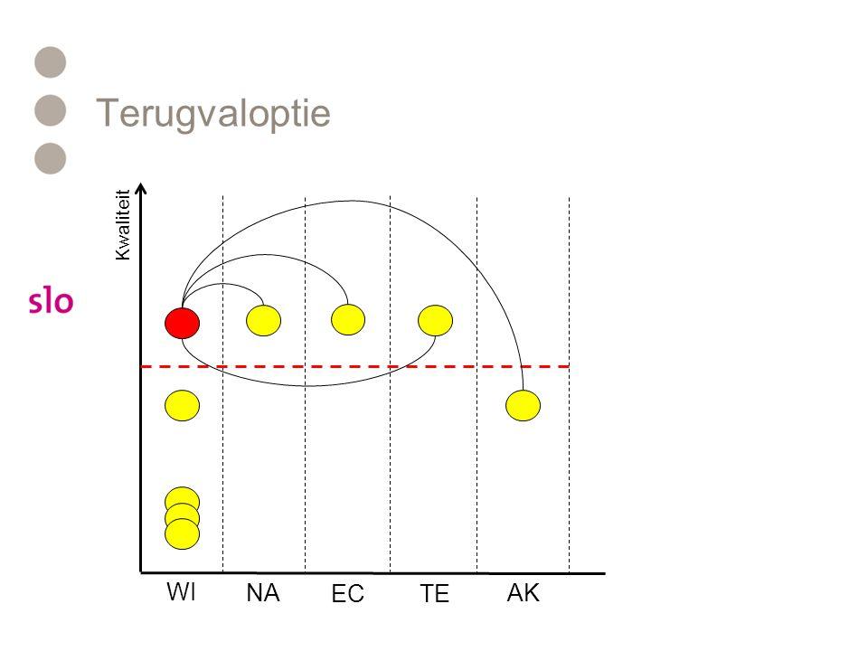 Terugvaloptie Kwaliteit WI NA ECTE AK