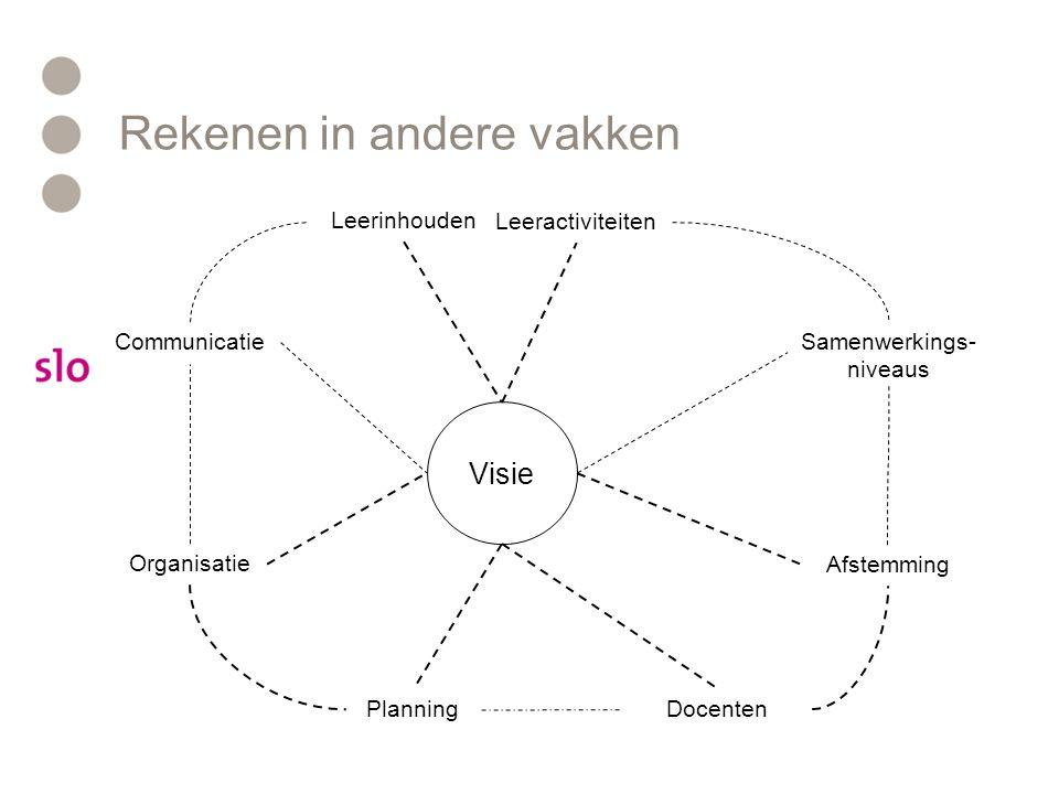 Visie Leerinhouden Leeractiviteiten Afstemming Planning Organisatie Rekenen in andere vakken Samenwerkings- niveaus Communicatie Docenten