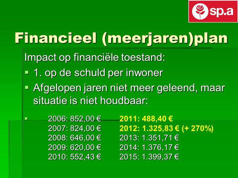 Financieel (meerjaren)plan Impact op financiële toestand:  1.