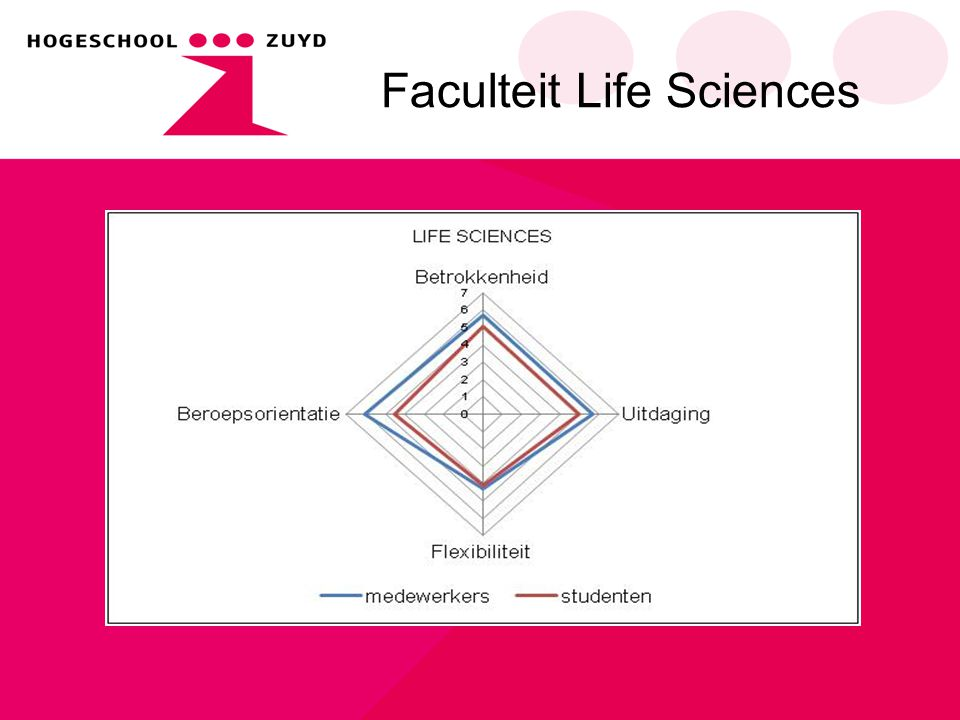 Faculteit Life Sciences