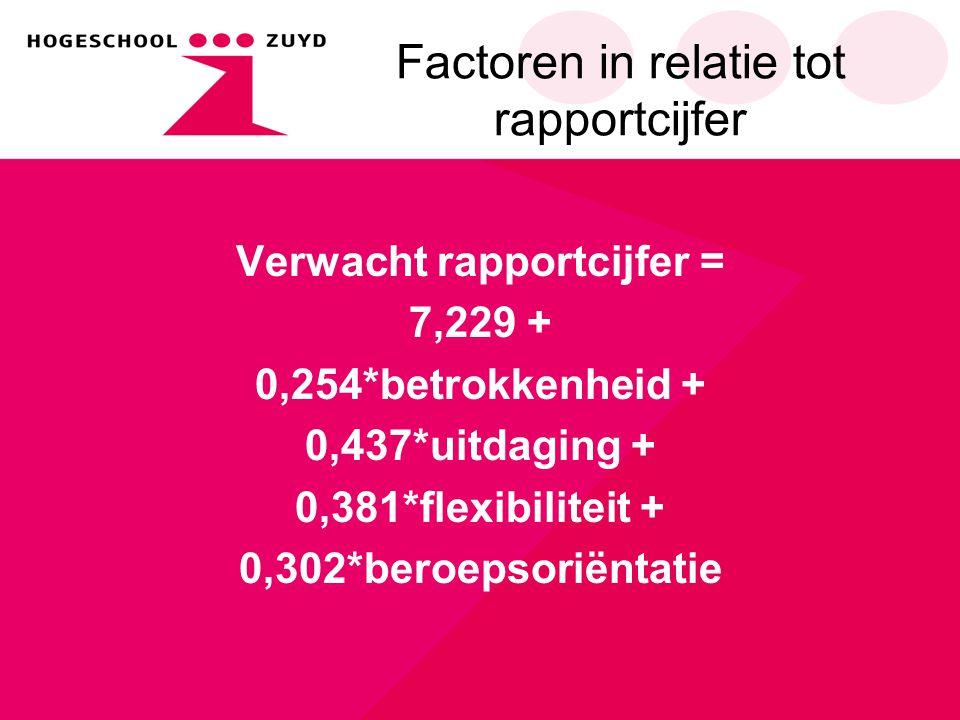 Factoren in relatie tot rapportcijfer Verwacht rapportcijfer = 7,229 + 0,254*betrokkenheid + 0,437*uitdaging + 0,381*flexibiliteit + 0,302*beroepsorië