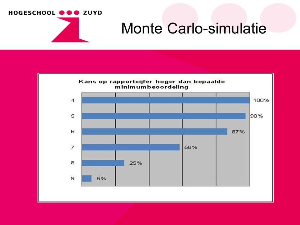 Monte Carlo-simulatie