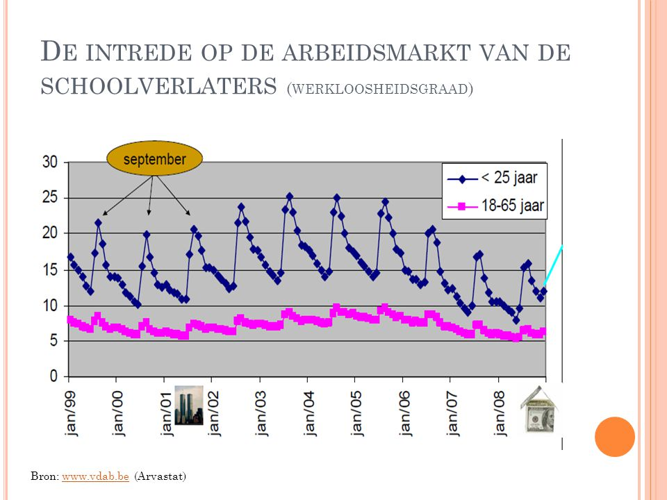 D E INTREDE OP DE ARBEIDSMARKT VAN DE SCHOOLVERLATERS ( WERKLOOSHEIDSGRAAD ) Bron: www.vdab.be (Arvastat)www.vdab.be