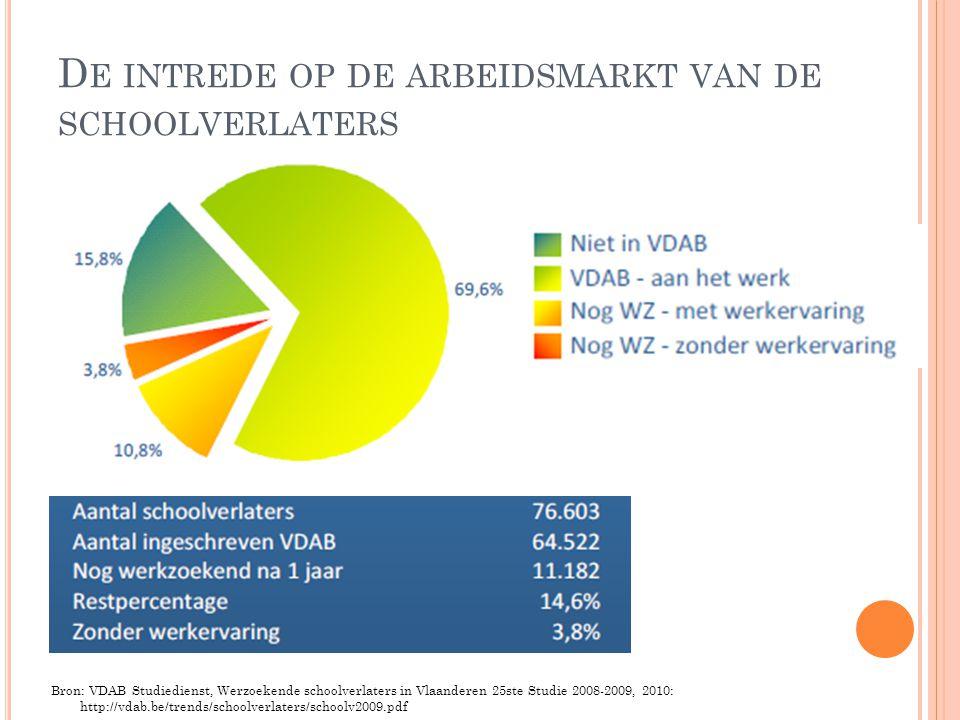 D E INTREDE OP DE ARBEIDSMARKT VAN DE SCHOOLVERLATERS Bron: VDAB Studiedienst, Werzoekende schoolverlaters in Vlaanderen 25ste Studie 2008-2009, 2010: