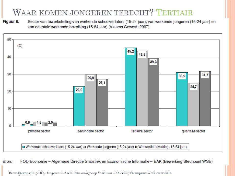 W AAR KOMEN JONGEREN TERECHT ? T ERTIAIR Bron: Stevens, E. (2009) Jongeren in beeld: Een analyse op basis van EAK/LFS, Steunpunt Werk en Sociale Econo