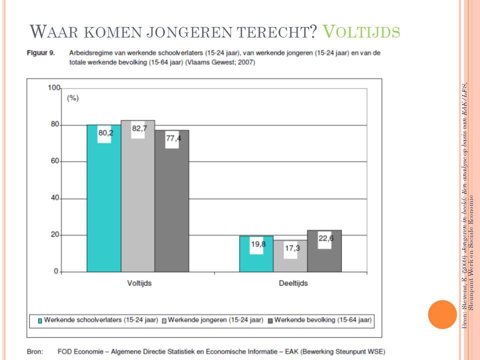 W AAR KOMEN JONGEREN TERECHT ? V OLTIJDS Bron: Stevens, E. (2009) Jongeren in beeld: Een analyse op basis van EAK/LFS, Steunpunt Werk en Sociale Econo