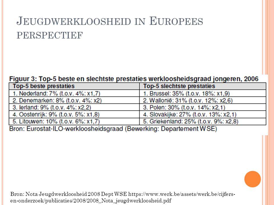 J EUGDWERKLOOSHEID IN E UROPEES PERSPECTIEF Bron: Nota Jeugdwerkloosheid 2008 Dept WSE https://www.werk.be/assets/werk.be/cijfers- en-onderzoek/public