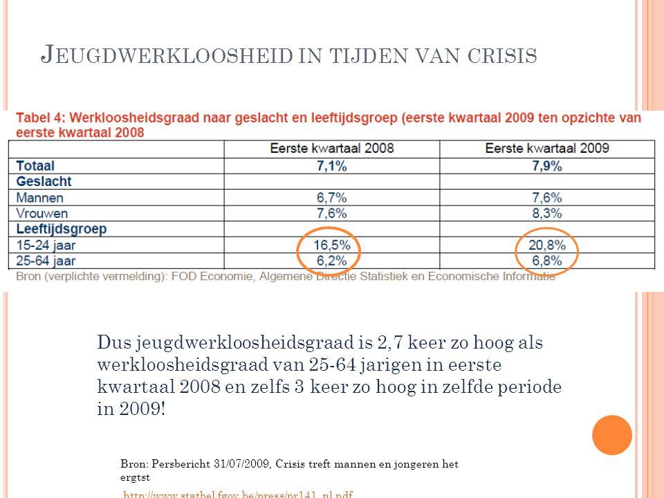 J EUGDWERKLOOSHEID IN TIJDEN VAN CRISIS Bron: Persbericht 31/07/2009, Crisis treft mannen en jongeren het ergtst http://www.statbel.fgov.be/press/pr14