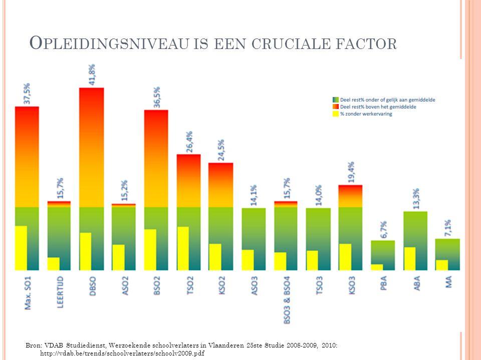 O PLEIDINGSNIVEAU IS EEN CRUCIALE FACTOR Bron: VDAB Studiedienst, Werzoekende schoolverlaters in Vlaanderen 25ste Studie 2008-2009, 2010: http://vdab.