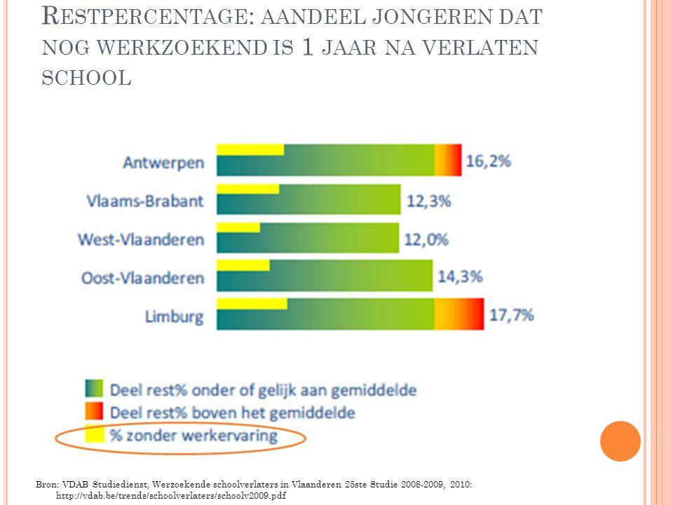 R ESTPERCENTAGE : AANDEEL JONGEREN DAT NOG WERKZOEKEND IS 1 JAAR NA VERLATEN SCHOOL Bron: VDAB Studiedienst, Werzoekende schoolverlaters in Vlaanderen