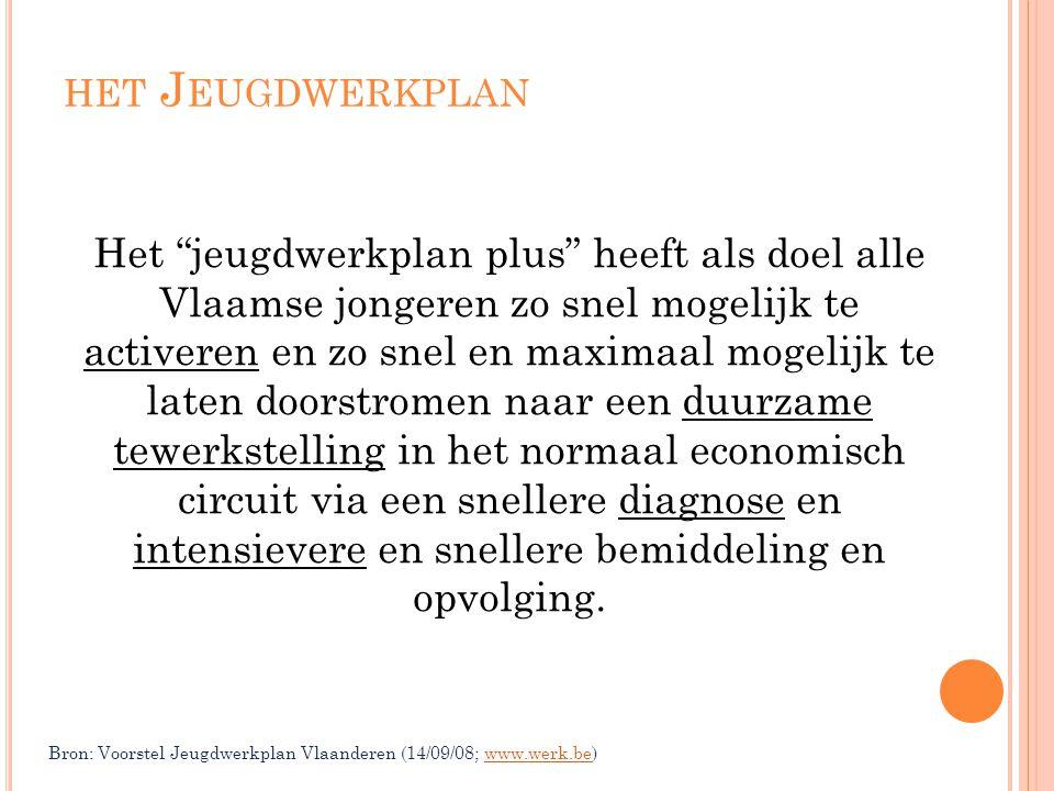 """HET J EUGDWERKPLAN Het """"jeugdwerkplan plus"""" heeft als doel alle Vlaamse jongeren zo snel mogelijk te activeren en zo snel en maximaal mogelijk te late"""