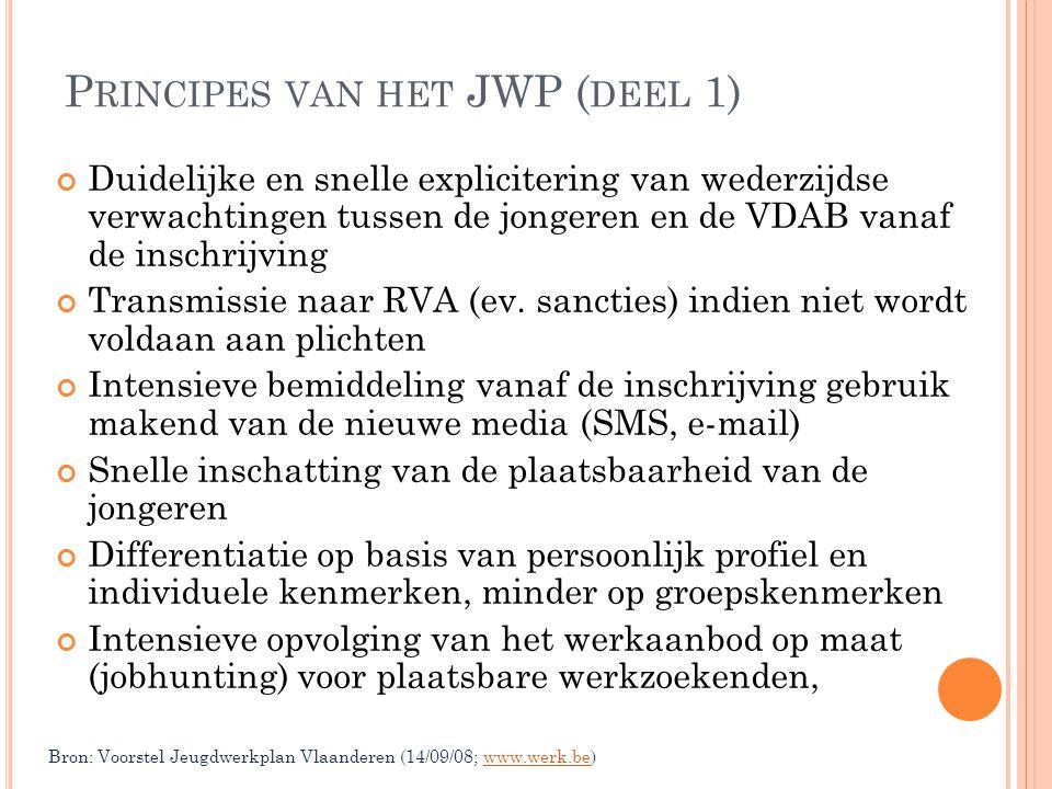 P RINCIPES VAN HET JWP ( DEEL 1) Duidelijke en snelle explicitering van wederzijdse verwachtingen tussen de jongeren en de VDAB vanaf de inschrijving