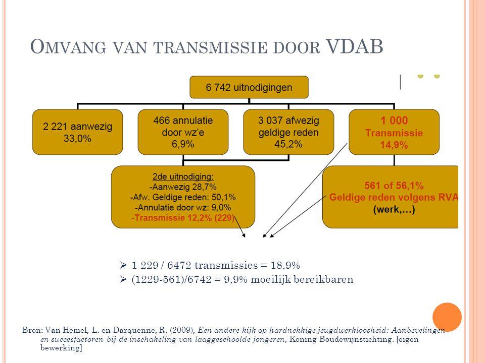 O MVANG VAN TRANSMISSIE DOOR VDAB  1 229 / 6472 transmissies = 18,9%  (1229-561)/6742 = 9,9% moeilijk bereikbaren Bron: Van Hemel, L. en Darquenne,