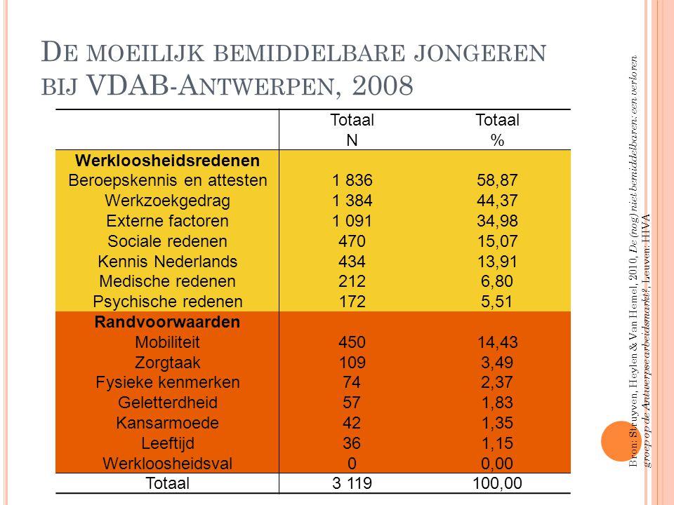 D E MOEILIJK BEMIDDELBARE JONGEREN BIJ VDAB-A NTWERPEN, 2008 Totaal N Totaal % Werkloosheidsredenen Beroepskennis en attesten1 83658,87 Werkzoekgedrag