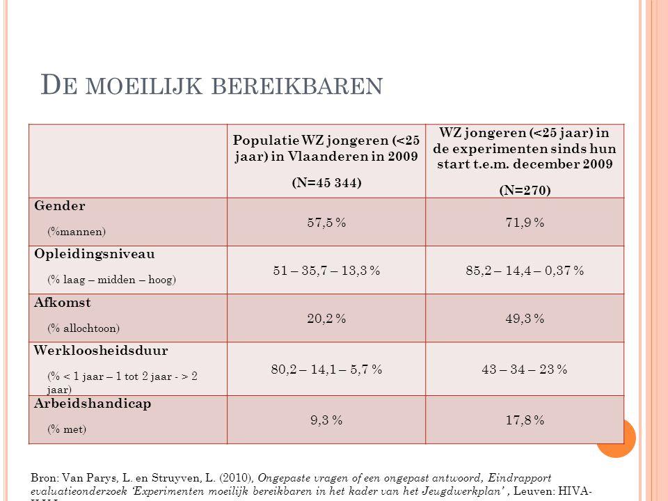 D E MOEILIJK BEREIKBAREN Populatie WZ jongeren (<25 jaar) in Vlaanderen in 2009 (N=45 344) WZ jongeren (<25 jaar) in de experimenten sinds hun start t
