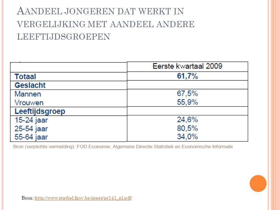 A ANDEEL JONGEREN DAT WERKT IN VERGELIJKING MET AANDEEL ANDERE LEEFTIJDSGROEPEN Bron: http://www.statbel.fgov.be/press/pr141_nl.pdfhttp://www.statbel.