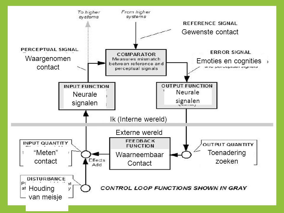 """Ik (Interne wereld) Externe wereld """"Meten"""" contact Neurale signalen Waargenomen contact Gewenste contact Neurale signalen Toenadering zoeken Waarneemb"""