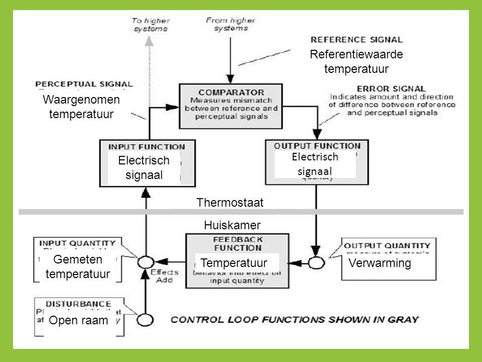 Thermostaat Huiskamer Gemeten temperatuur Electrisch signaal Waargenomen temperatuur Referentiewaarde temperatuur Electrisch signaal VerwarmingTempera