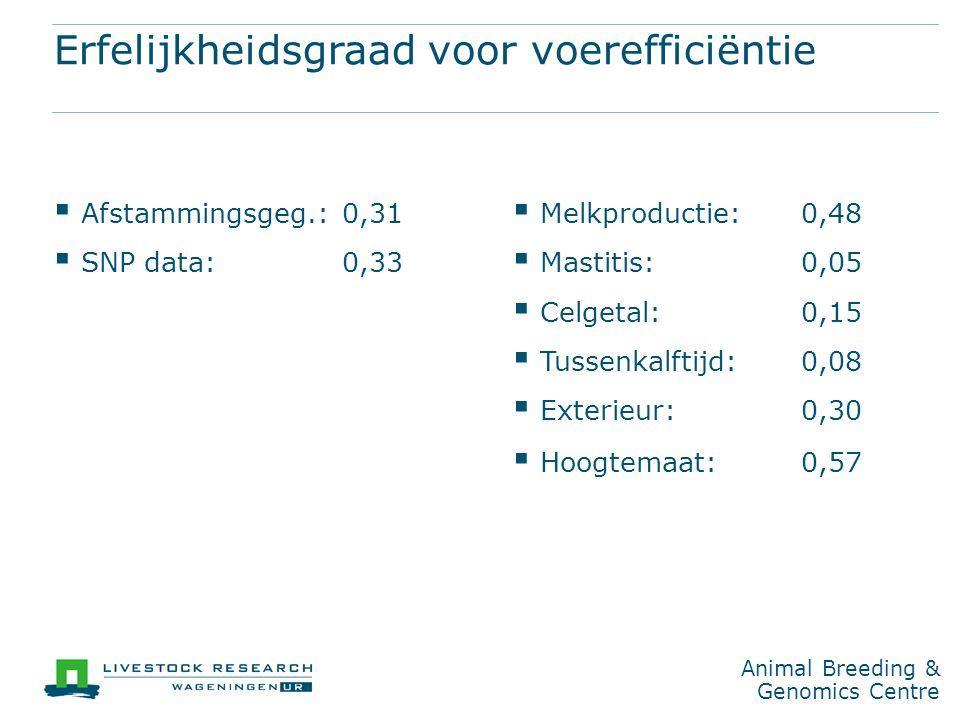 Animal Breeding & Genomics Centre Erfelijkheidsgraad voor voerefficiëntie  Afstammingsgeg.:0,31  SNP data:0,33  Melkproductie:0,48  Mastitis: 0,05  Celgetal: 0,15  Tussenkalftijd:0,08  Exterieur: 0,30  Hoogtemaat: 0,57