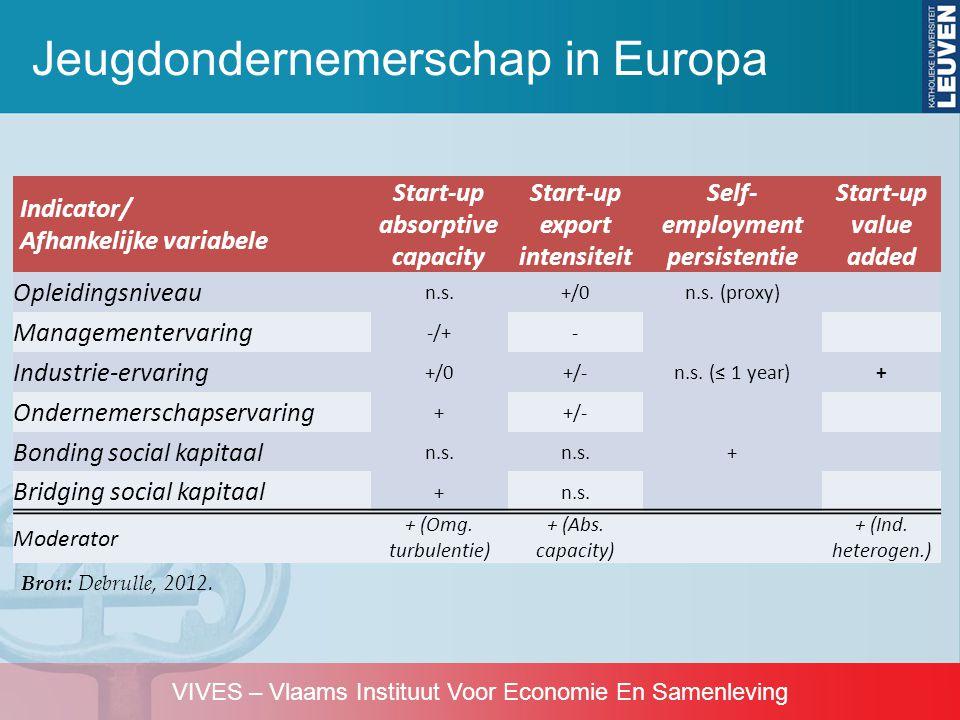 VIVES – Vlaams Instituut Voor Economie En Samenleving •Significante groep jeugdondernemers in Europa, Verenigde Staten en Azië •Echter: –Creatie van minder arbeidsplaatsen –Vooral kleinere bedrijven –Voorkeur voor weinig kapitaalintensieve, sterk competitieve sectoren (bv.