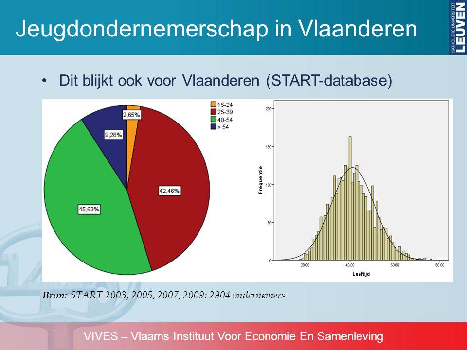 VIVES – Vlaams Instituut Voor Economie En Samenleving •Dit blijkt ook voor Vlaanderen (START-database) Jeugdondernemerschap in Vlaanderen Bron: START
