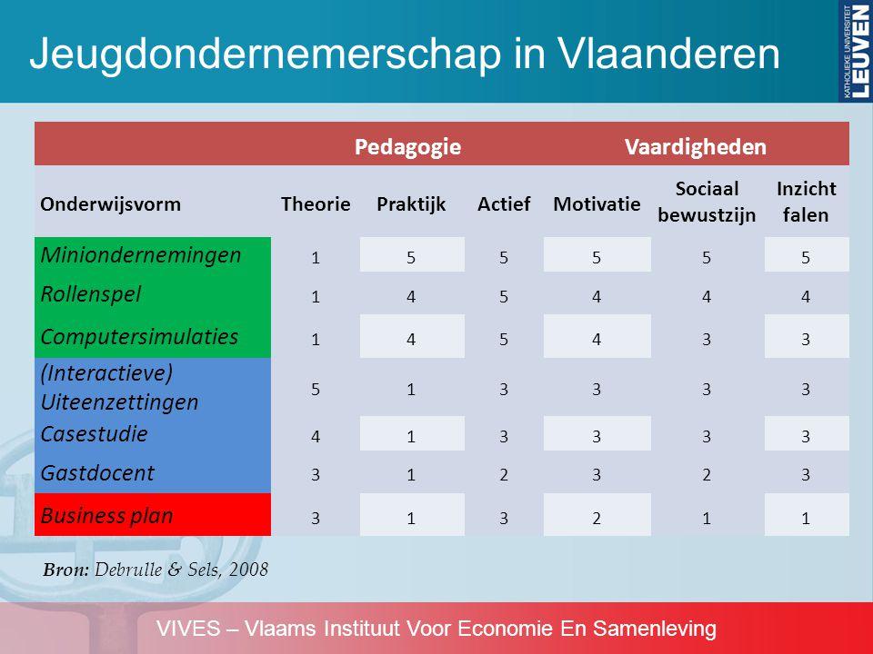 VIVES – Vlaams Instituut Voor Economie En Samenleving Jeugdondernemerschap in Vlaanderen Bron: Debrulle & Sels, 2008 PedagogieVaardigheden Onderwijsvo