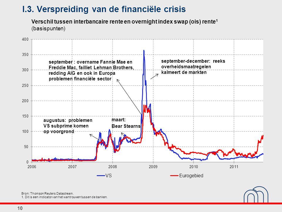 1. Dit is een indicator van het wantrouwen tussen de banken. I.3. Verspreiding van de financiële crisis 10 september : overname Fannie Mae en Freddie
