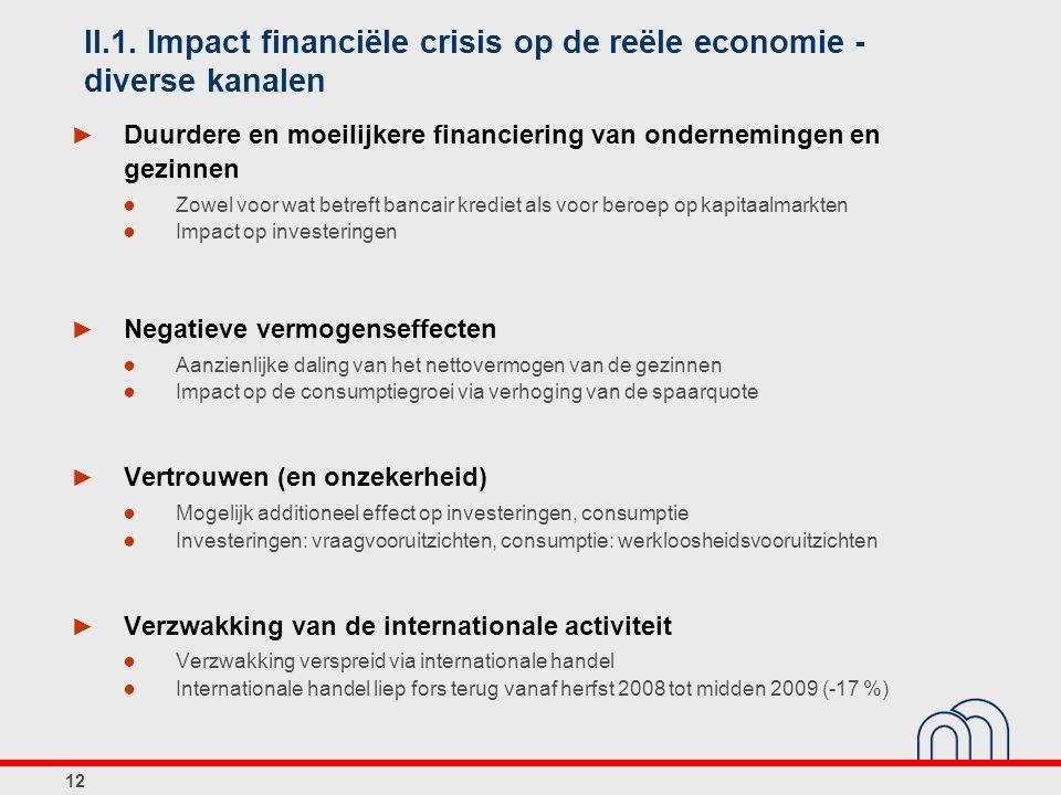 12 II.1. Impact financiële crisis op de reële economie - diverse kanalen ► Duurdere en moeilijkere financiering van ondernemingen en gezinnen ● Zowel