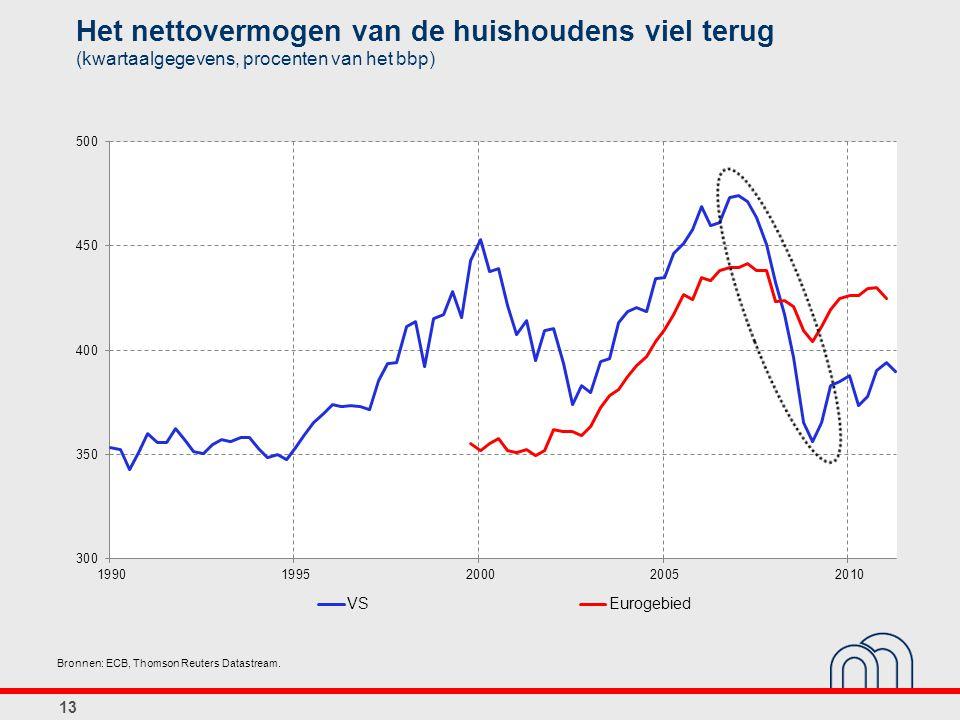 Het nettovermogen van de huishoudens viel terug (kwartaalgegevens, procenten van het bbp) 13 Bronnen: ECB, Thomson Reuters Datastream.