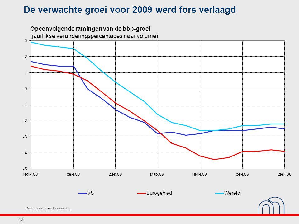 14 De verwachte groei voor 2009 werd fors verlaagd Bron: Consensus Economics. Opeenvolgende ramingen van de bbp-groei (jaarlijkse veranderingspercenta