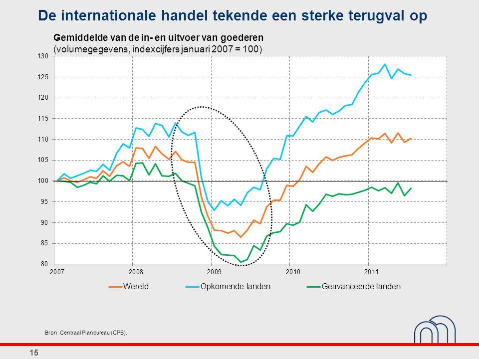De internationale handel tekende een sterke terugval op 15 Bron: Centraal Planbureau (CPB). Gemiddelde van de in- en uitvoer van goederen (volumegegev