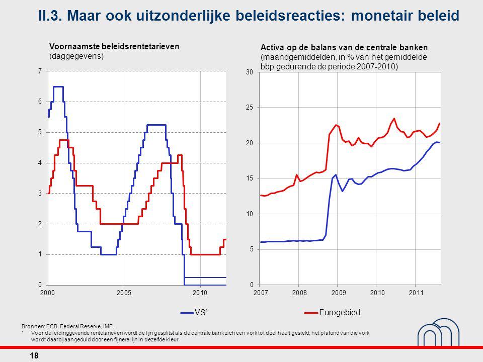 Voornaamste beleidsrentetarieven (daggegevens) Activa op de balans van de centrale banken (maandgemiddelden, in % van het gemiddelde bbp gedurende de