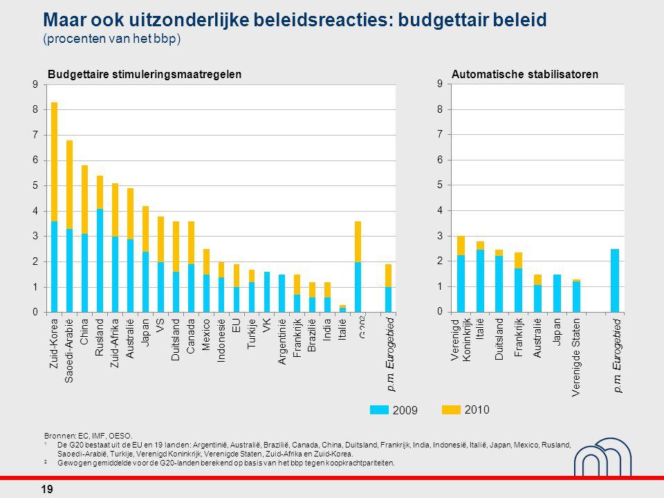 2009 2010 Maar ook uitzonderlijke beleidsreacties: budgettair beleid (procenten van het bbp) Bronnen: EC, IMF, OESO. 1 De G20 bestaat uit de EU en 19