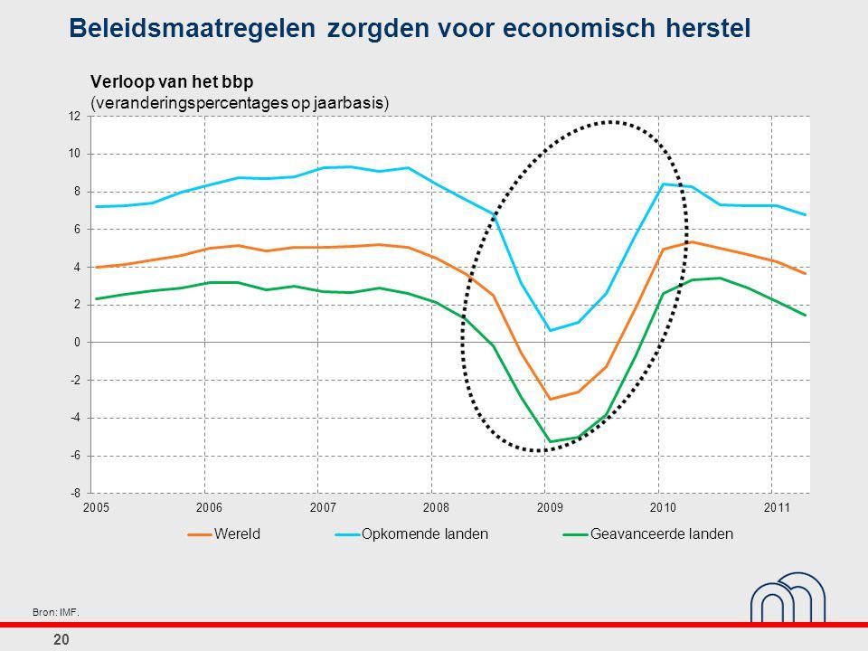 Beleidsmaatregelen zorgden voor economisch herstel 20 Bron: IMF. Verloop van het bbp (veranderingspercentages op jaarbasis)