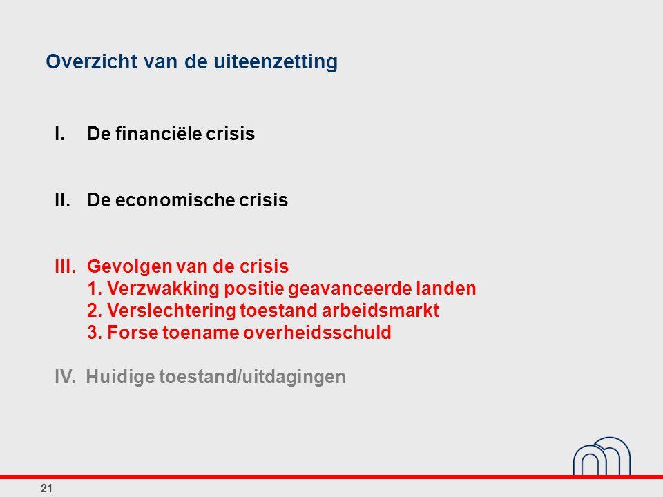 21 Overzicht van de uiteenzetting I. De financiële crisis II.De economische crisis III.Gevolgen van de crisis 1. Verzwakking positie geavanceerde land