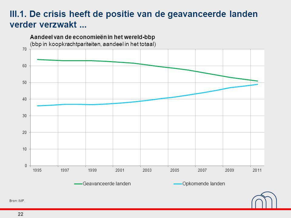 III.1. De crisis heeft de positie van de geavanceerde landen verder verzwakt... 22 Bron: IMF. Aandeel van de economieën in het wereld-bbp (bbp in koop