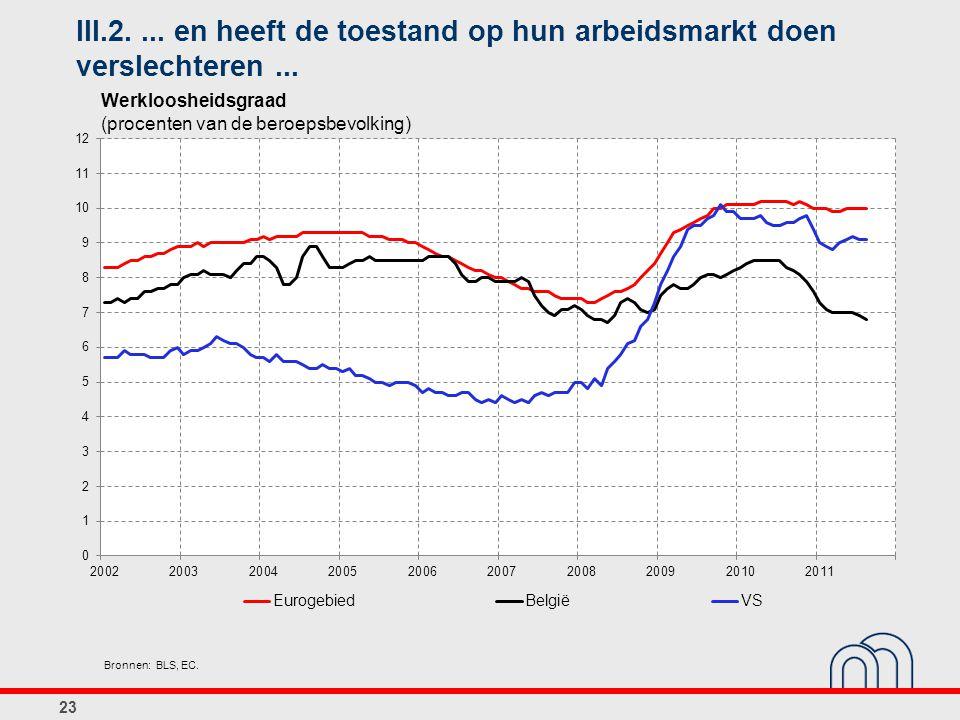 III.2.... en heeft de toestand op hun arbeidsmarkt doen verslechteren... 23 Bronnen: BLS, EC. Werkloosheidsgraad (procenten van de beroepsbevolking)