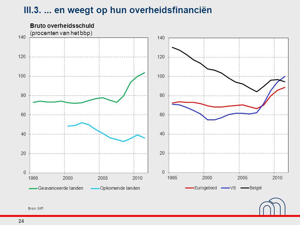 24 Bron: IMF. III.3.... en weegt op hun overheidsfinanciën Bruto overheidsschuld (procenten van het bbp)
