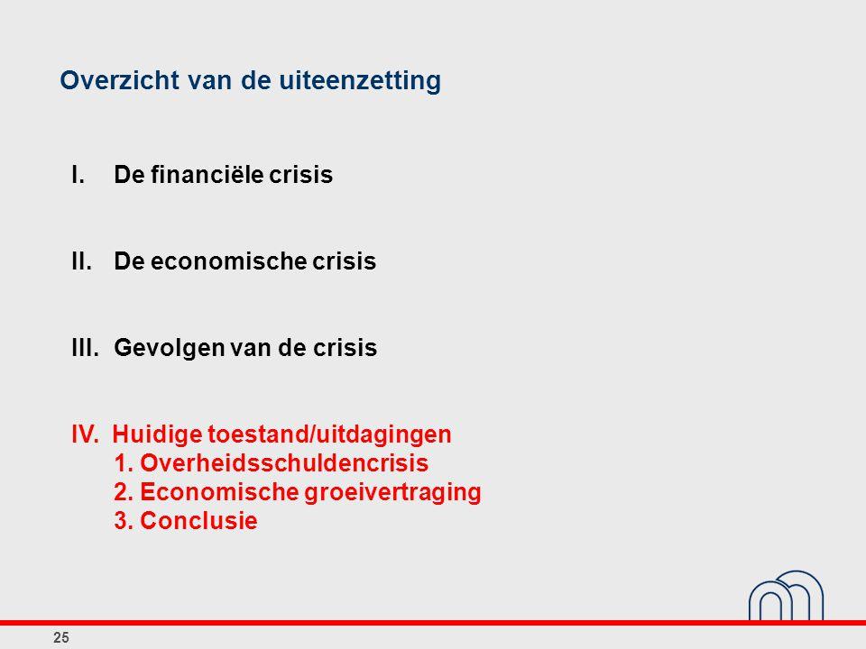 25 Overzicht van de uiteenzetting I. De financiële crisis II.De economische crisis III.Gevolgen van de crisis IV. Huidige toestand/uitdagingen 1. Over