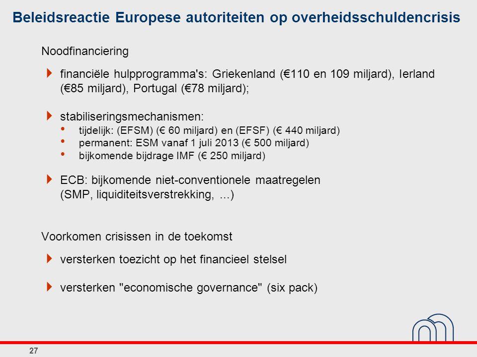 Noodfinanciering  financiële hulpprogramma's: Griekenland (€110 en 109 miljard), Ierland (€85 miljard), Portugal (€78 miljard);  stabiliseringsmecha