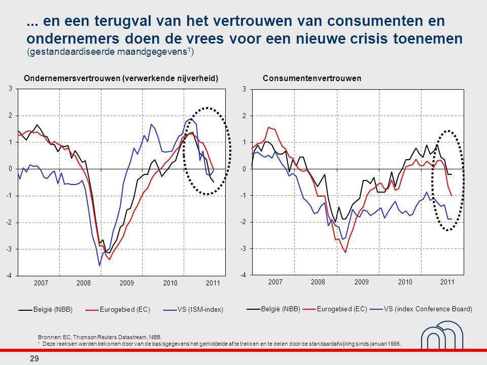 Consumentenvertrouwen Bronnen: EC, Thomson Reuters Datastream, NBB. 1 Deze reeksen werden bekomen door van de basisgegevens het gemiddelde af te trekk