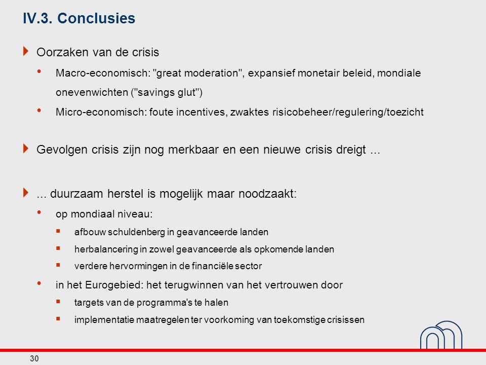 IV.3. Conclusies  Oorzaken van de crisis • Macro-economisch: