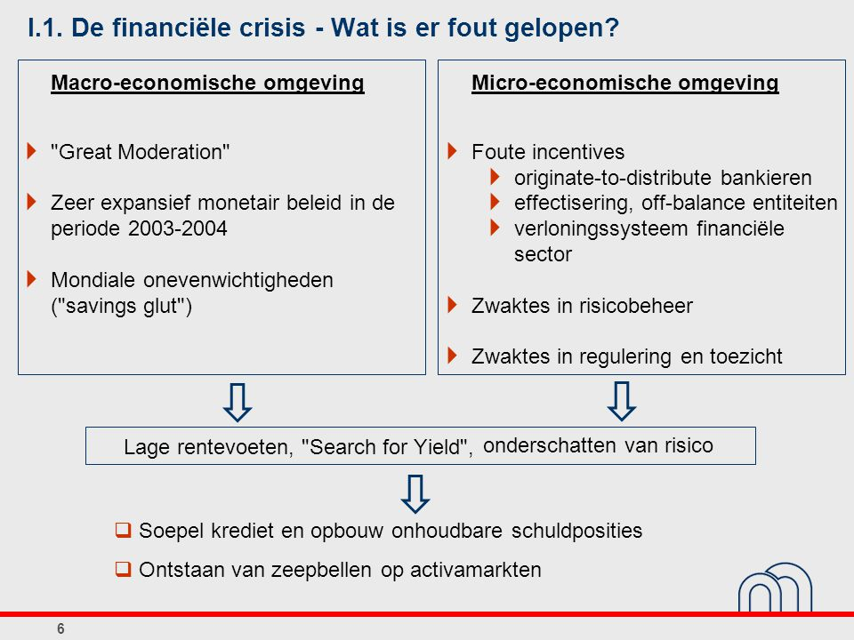 I.1. De financiële crisis - Wat is er fout gelopen? Macro-economische omgeving 