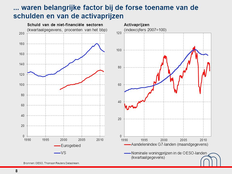 Bronnen: OESO, Thomson Reuters Datastream.... waren belangrijke factor bij de forse toename van de schulden en van de activaprijzen Schuld van de niet