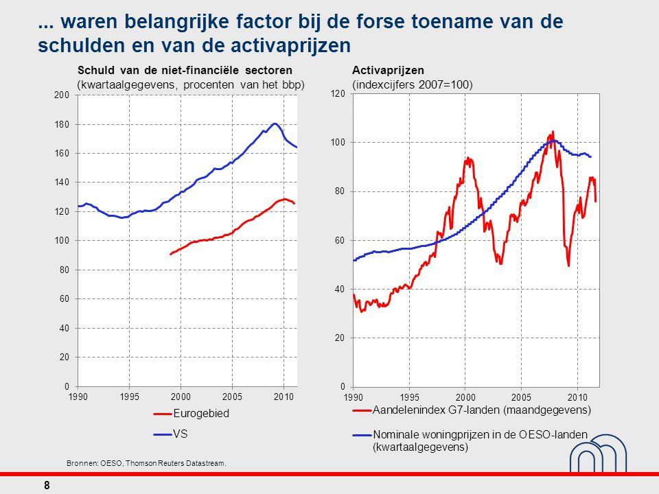 Consumentenvertrouwen Bronnen: EC, Thomson Reuters Datastream, NBB.